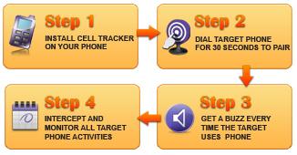 Comment espionner un iPhone sans le jailbreaker